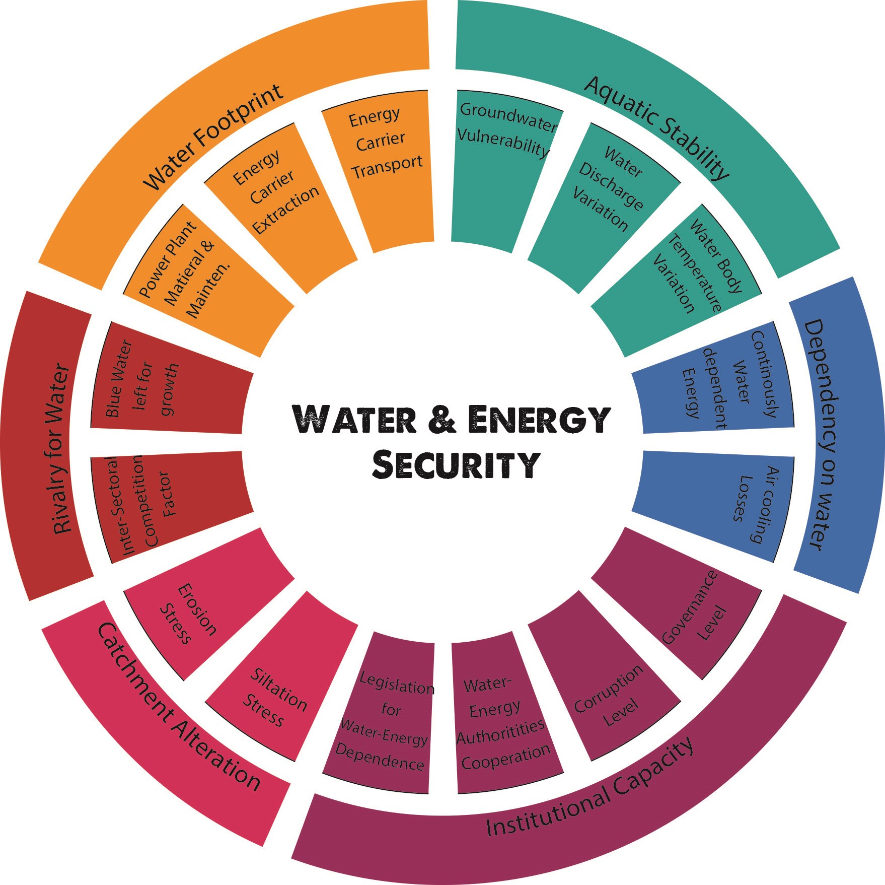 Draft of the indicator system water-energy-security.